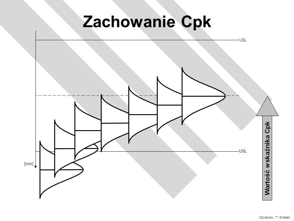 Zachowanie Cpk LSL pk USL Wartość wskaźnika Cpk [mm]